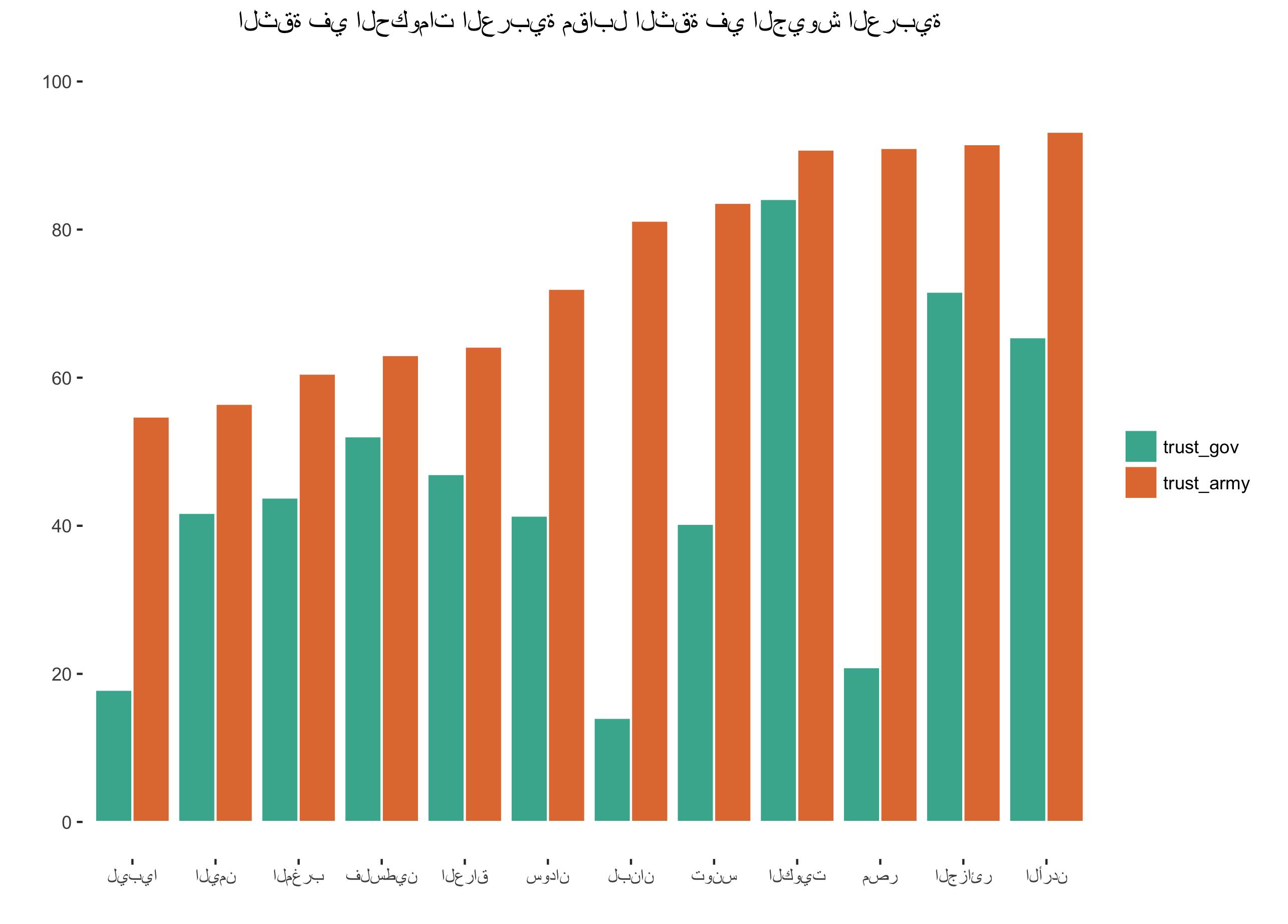 Arabic Plots in R